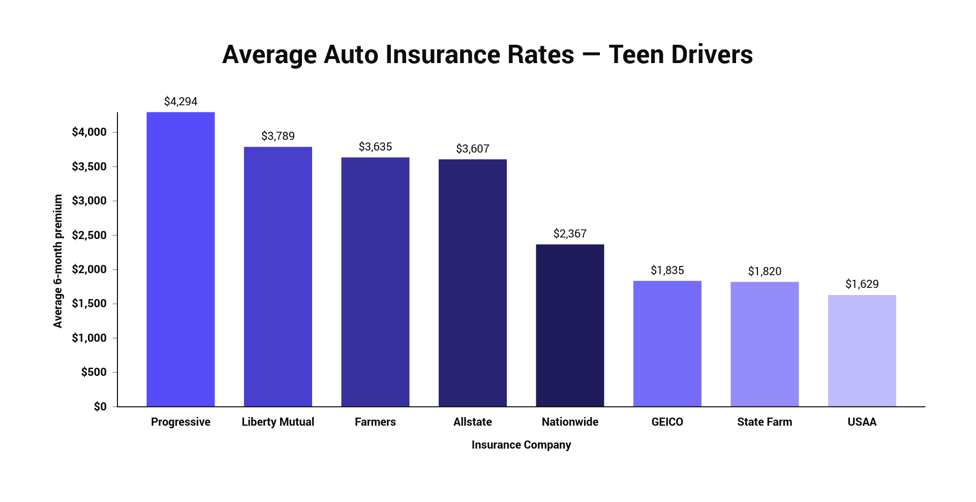 Compare 2020 Car Insurance Rates Side By Side The Zebra
