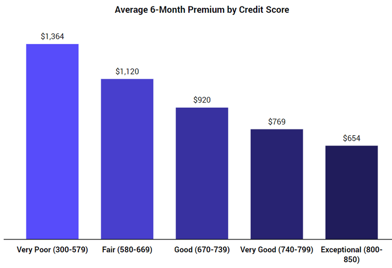 What Car Insurance Companies Don T Use Credit Scores The Zebra