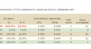 Performance Instrumentation for PL/SQL: When, Why, How