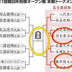 [藤井四段!!] すっすごい!佐藤名人に勝利 次は羽生竜王