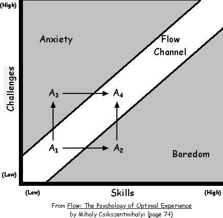 Flow graph