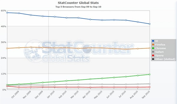 Decline of Internet Explorer