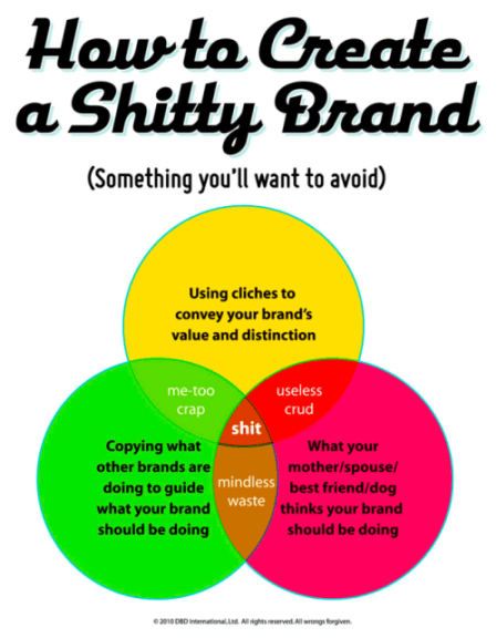 How to create a shitty brand