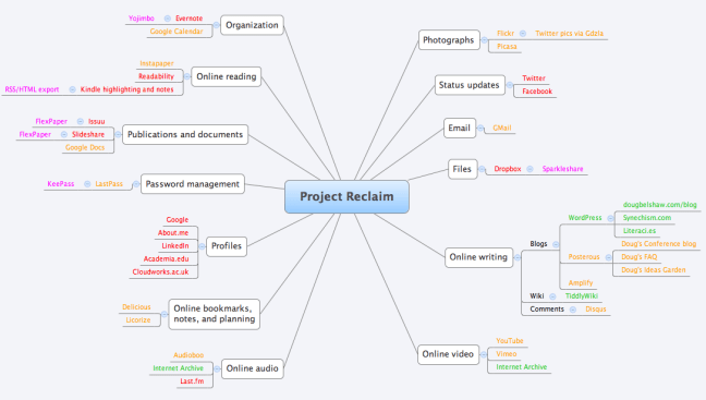 Project Reclaim - mindmap