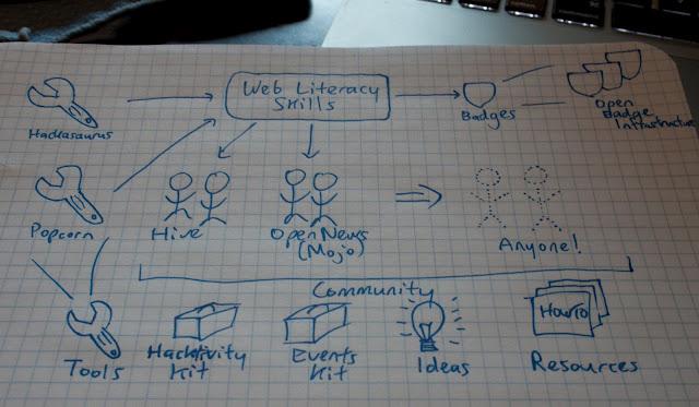 Web Literacy Skills map