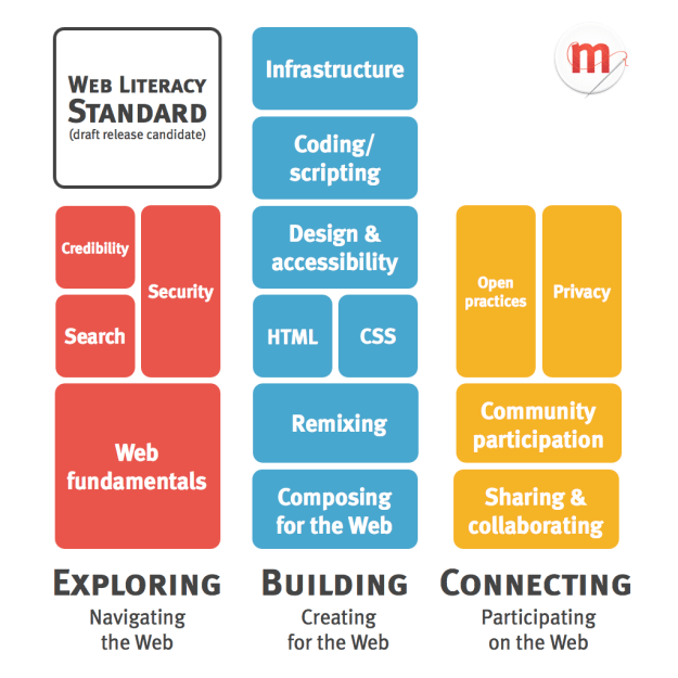 Web Literacy standard draft release candidate