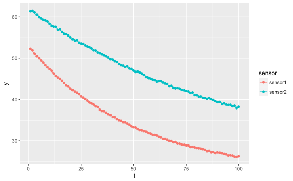 Plotting the result of an exponential fit with qplot and ggplot2