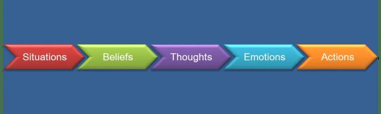 Decision Flow Continuum