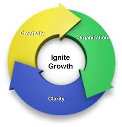 Circle-of-Growth