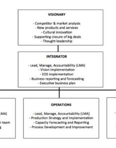 Eos org chart doug thorpes leadership powered by common sense accountability also aksuy  eye rh