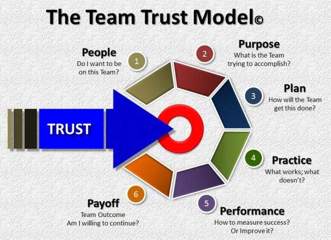 Team trust model diagram