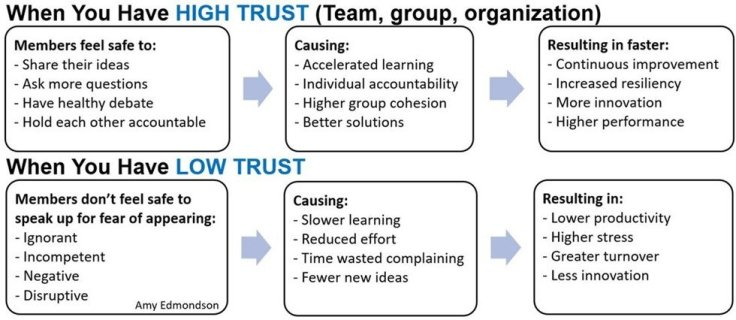 grid for high trust v low trust