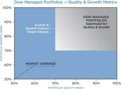 Managed Portfolios
