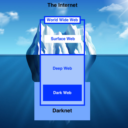 Deep Web Login