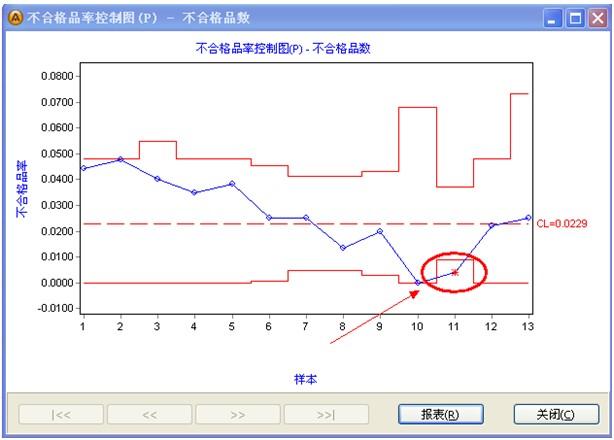 計數值型P-chart不良率控制圖_土木在線論壇