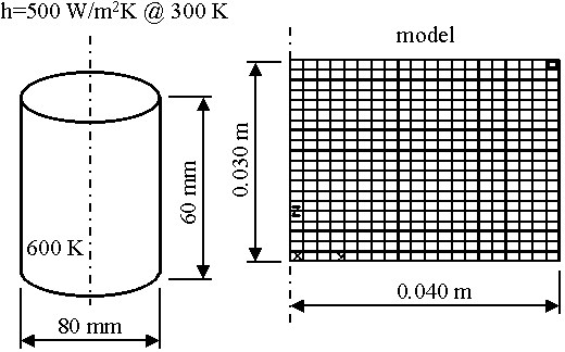Cylinder with Convection