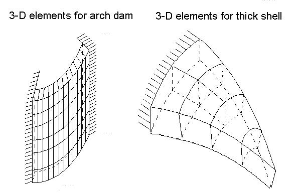 Brick Elements (Nonlinear)