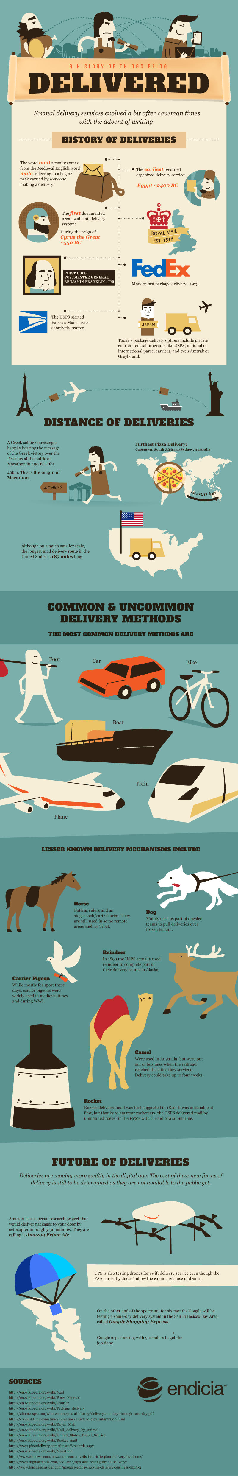 Infographic on history of deliveries and shipping solutions like USPS shipping