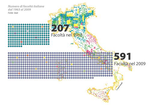 Numero di facoltà italiane dal 1963 al 2009, disegno di Laura Canali