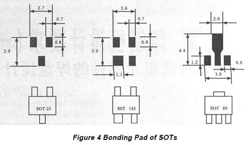 Design Requirement of SMT PCBs Part One: Bonding Pad