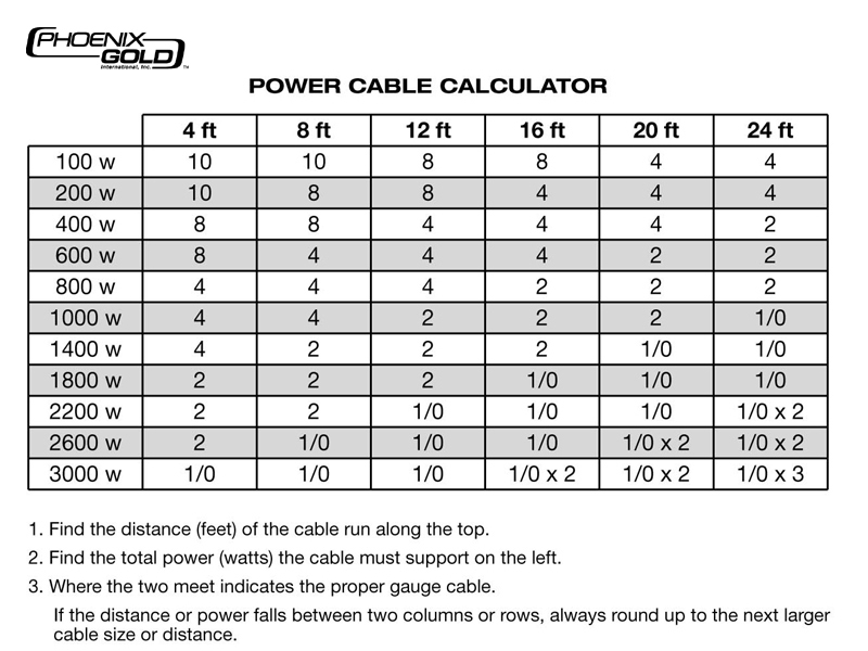 Cable Size Vs Amp Table Choice Image - Wiring Table And Diagram ...