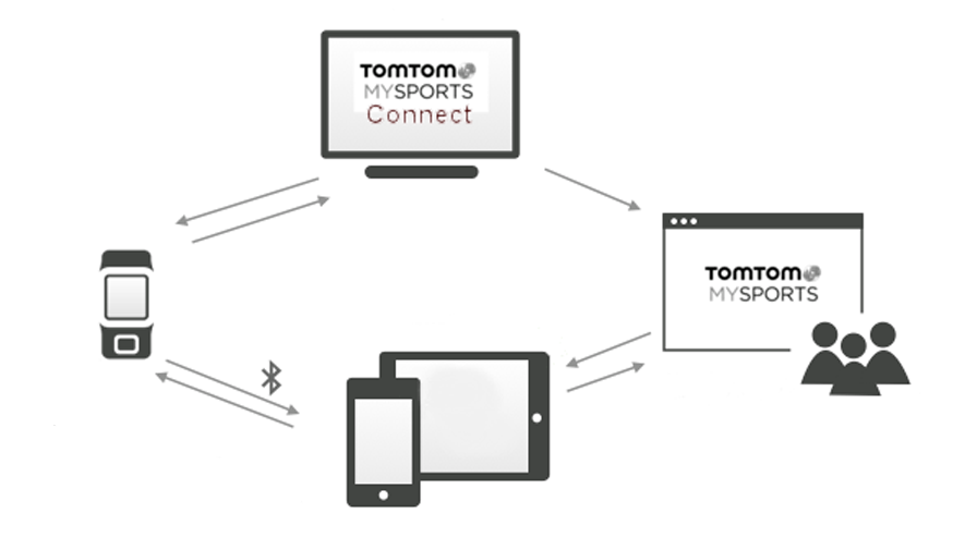 TomTom MySports account