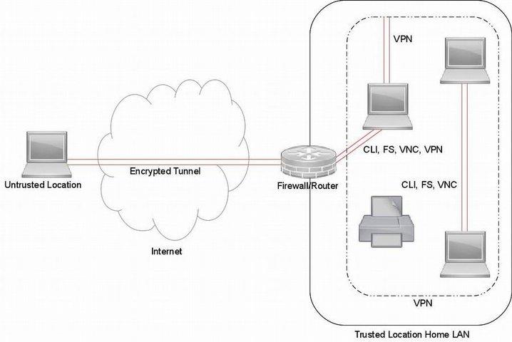 antiX-FAQ SSH-Conduit User Guide