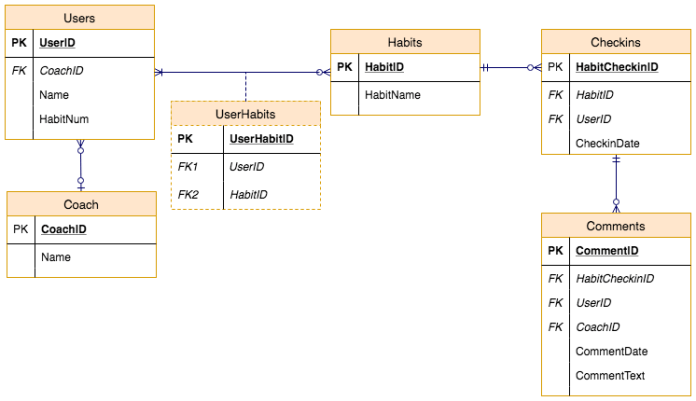 PlantUML sequence diagram software for EntityRelationshipModel