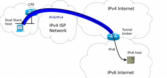 ipv6-upgrade