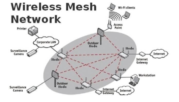 wifi-mesh-network