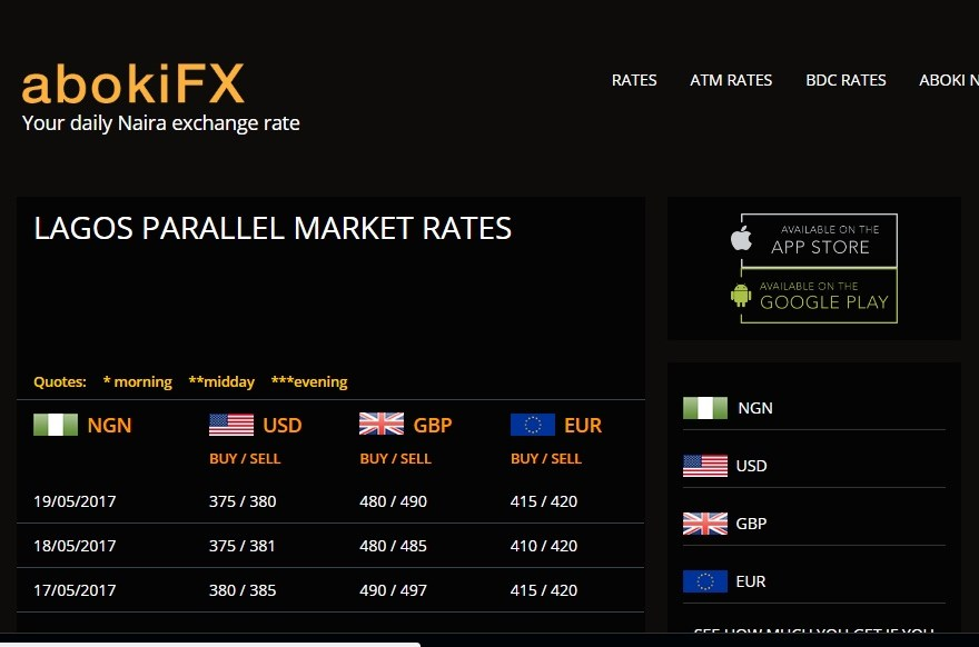 Abokifx Today's Rate App