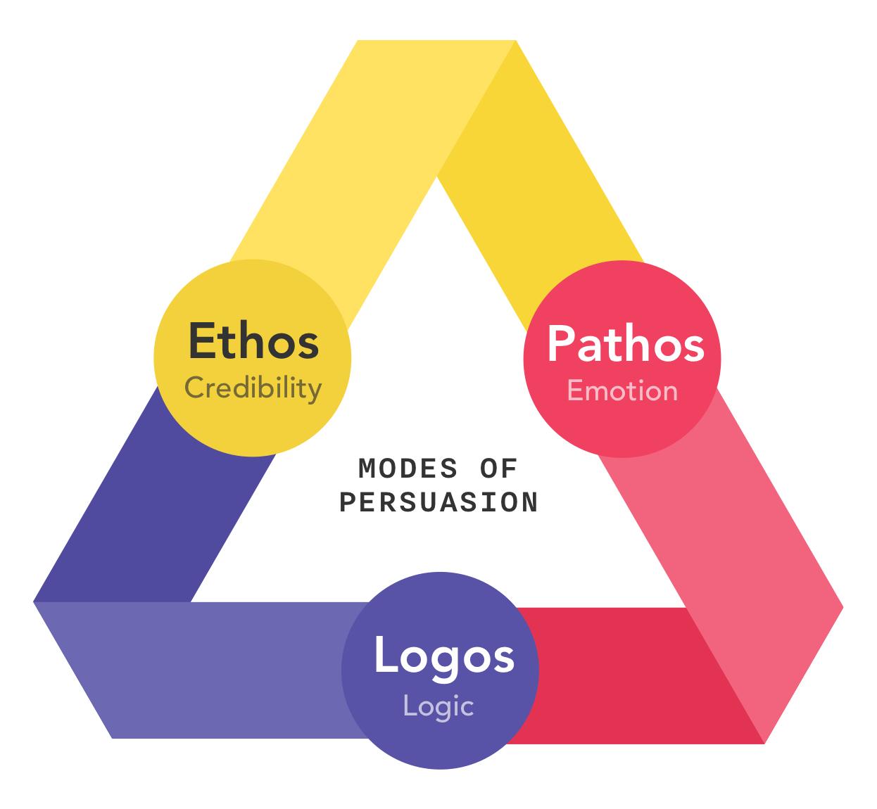 Advertising 101 What Are Ethos Pathos Amp Logos