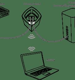 linksys wiring diagram wiring diagram structure linksys velop wiring diagram linksys wiring diagram [ 4017 x 2694 Pixel ]