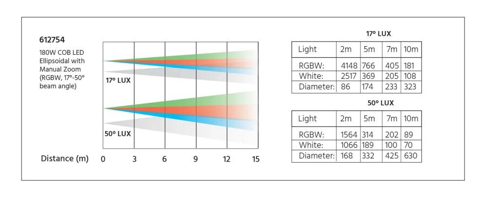 medium resolution of lux diagram