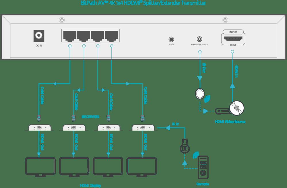 medium resolution of connection diagram 4k 1x4 hdmi splitter extender