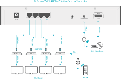 small resolution of connection diagram 4k 1x4 hdmi splitter extender
