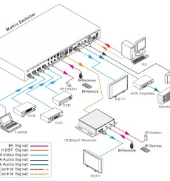 hdmi matrix wiring diagram wiring diagrams bib matrix switch wiring diagram [ 1082 x 921 Pixel ]