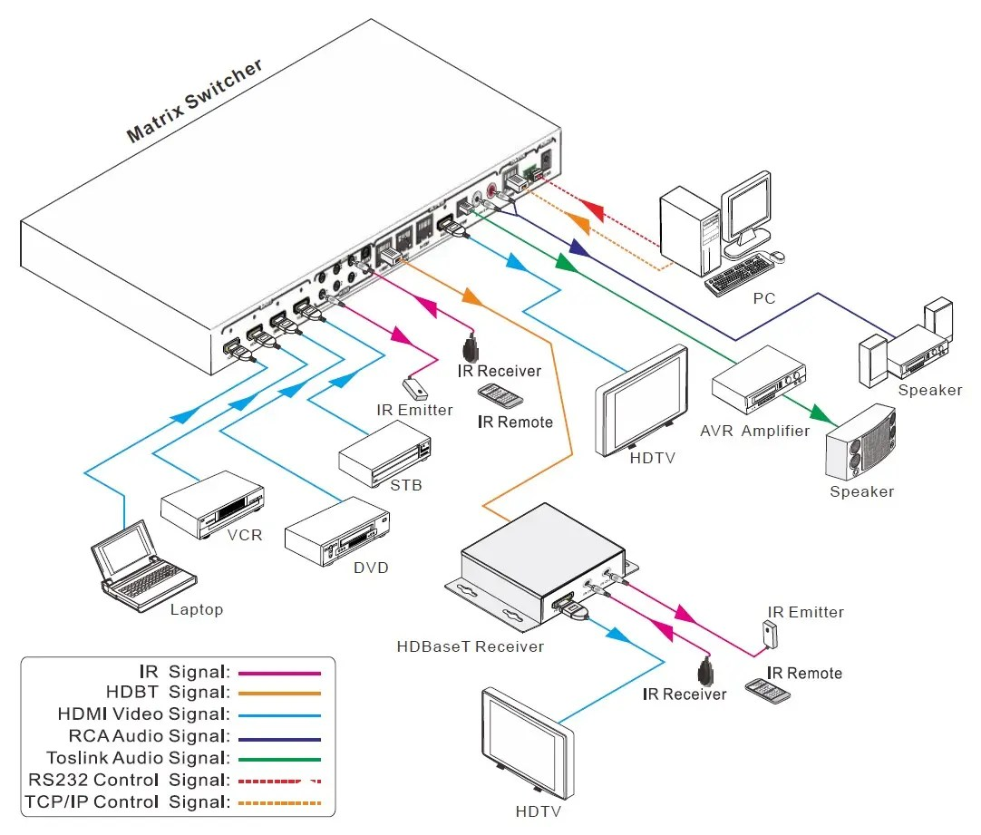 hight resolution of hdmi matrix wiring diagram wiring diagrams bib matrix switch wiring diagram