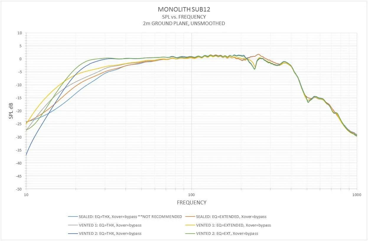 Monolith By Monoprice 12 Thx Ultra Certified 500 Watt