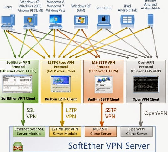 Download Tinc VPN for windows