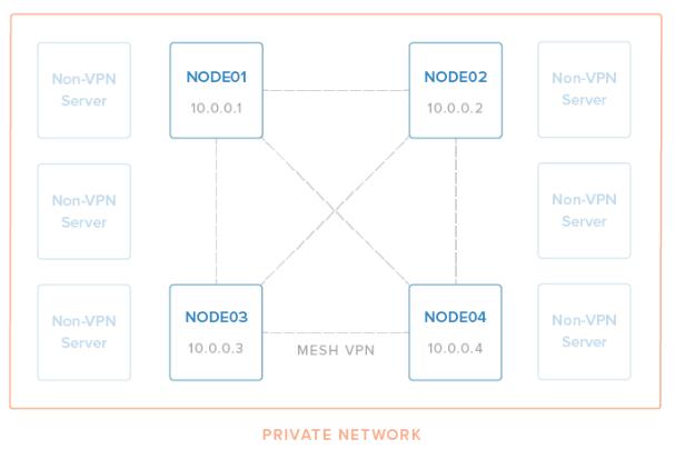 Download free Tinc VPN