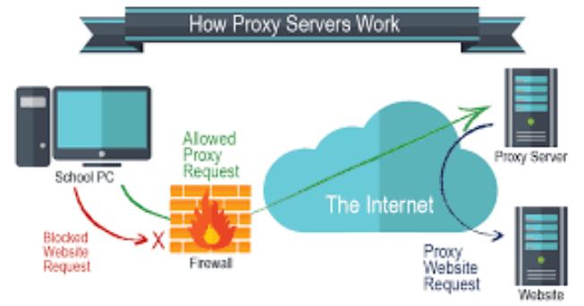 proxy server free