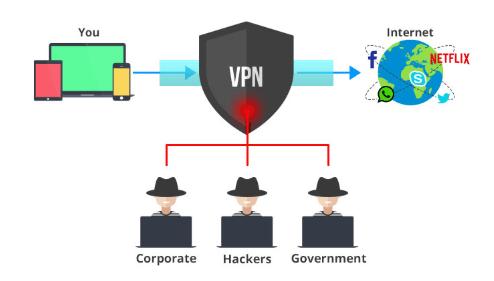 Anonymous VPN free