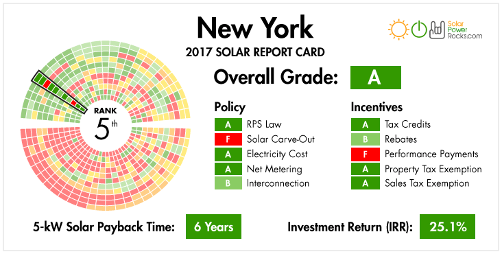 solar incentives in New York state