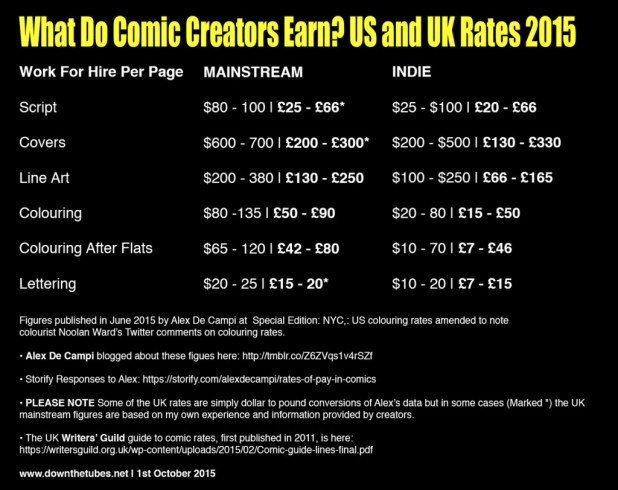 Comic Creator Rates 2015