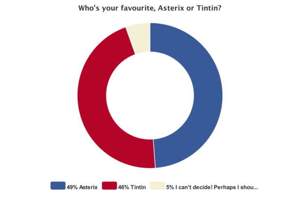 Asterix versus Tintin - Friday 14th October 2016 Poll Status