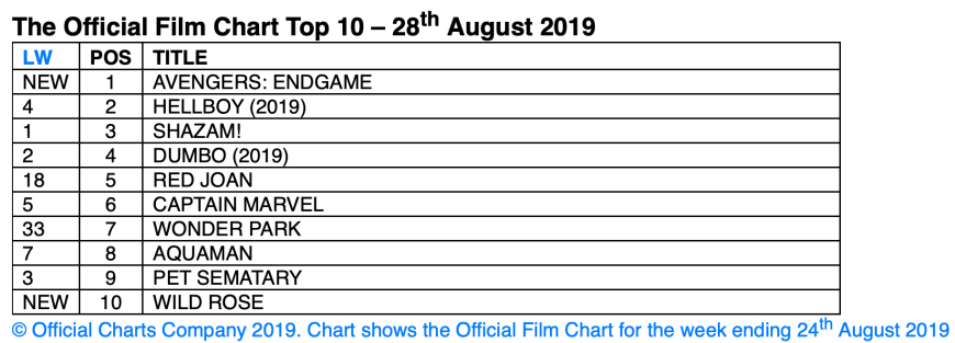 UK's Official Film Chart - 28th August 2019