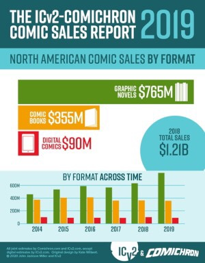 """Tube Surfing: US comic and graphic novel sales up, """"Snow Blind"""" heads to Apple Studios, """"Lower Decks"""" trailed"""