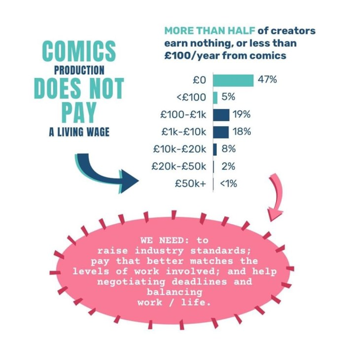 UK Comics Creators Survey -  Comics Production Does Not Pay