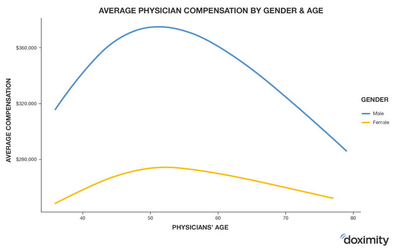 average physician compensation by gender and age
